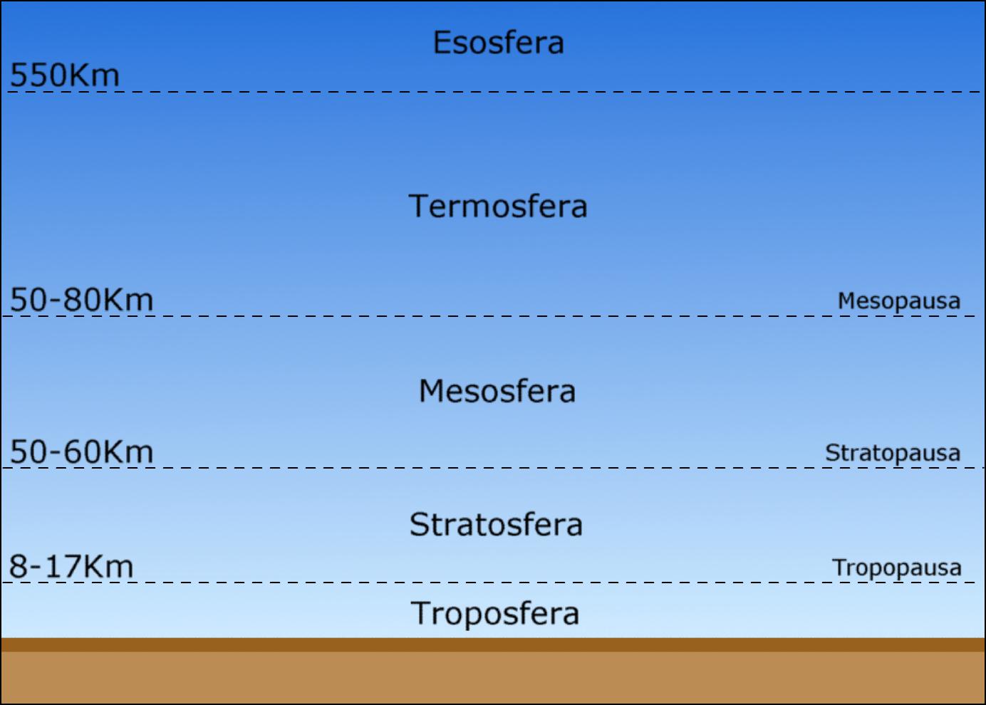 Las Otras Capas De La Tierra Tienen Tambi  N Nombres Griegos  La