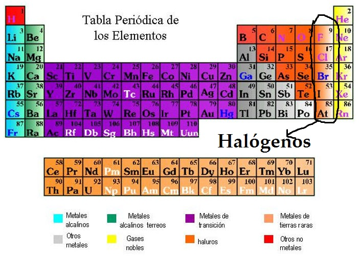 Grupos de la tabla periodica urtaz Choice Image
