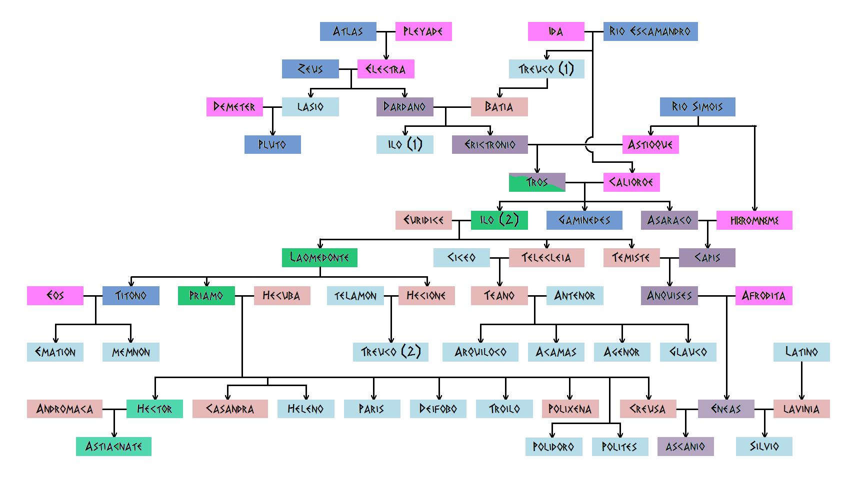 Genealogia de la casa de priamo