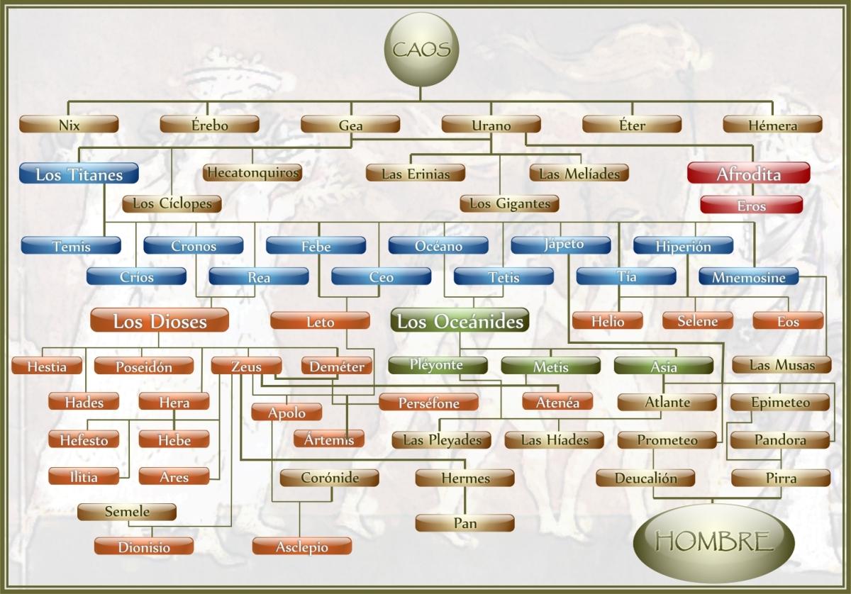 genealogia de los dioses
