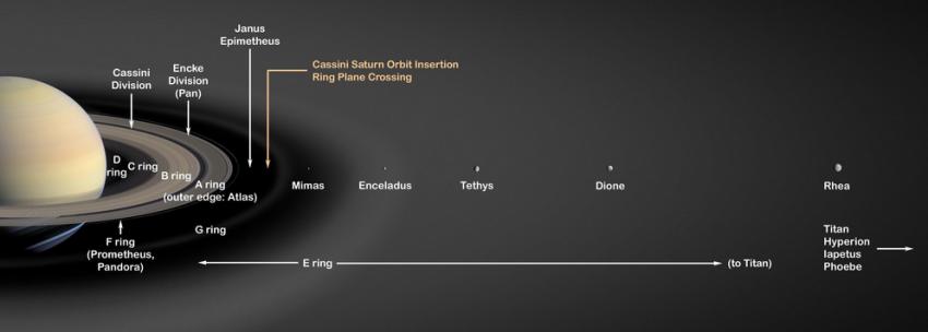 orbita-encelado